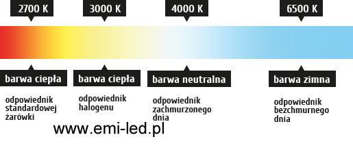 Porównanie temperatury barwowej światła
